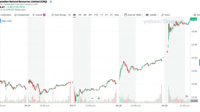 4 Blue Chip Stocks Under 20 On April 29
