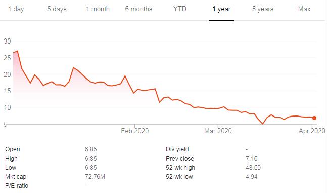 3 Low Float Biotech Stocks to Buy Today