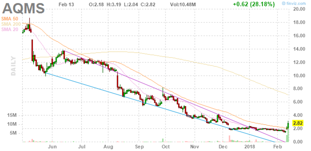 Aqua Metals Inc Stock | The Beaten Down Stock Is Rallying Again