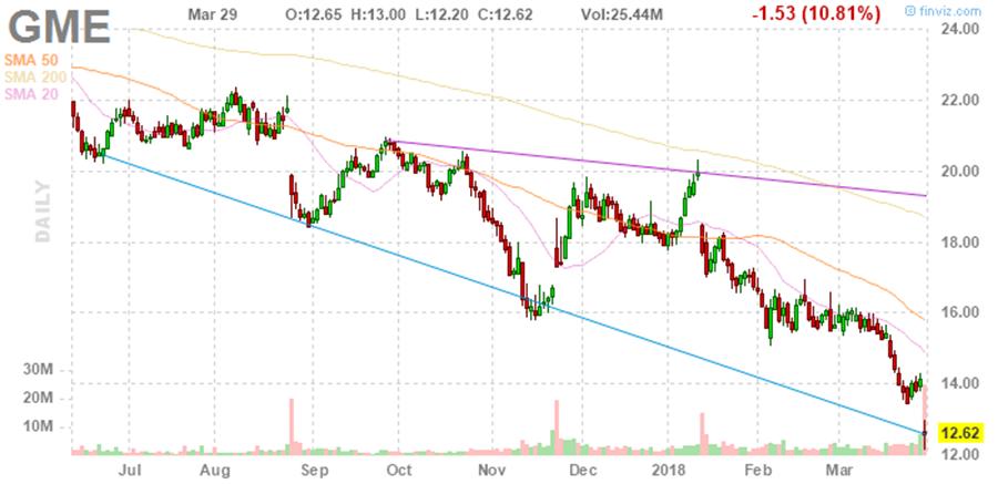 Gamestop Stock Analysts Downgrade Stocks Despite High Revenue
