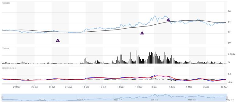 Madison : Organigram holdings stock price