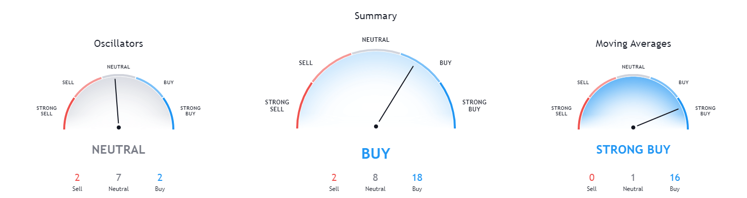 AEY Buy Rating