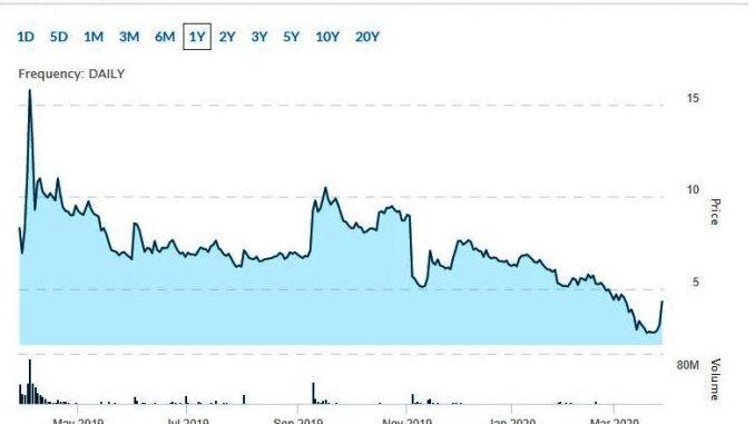 Nasdaq penny stocks