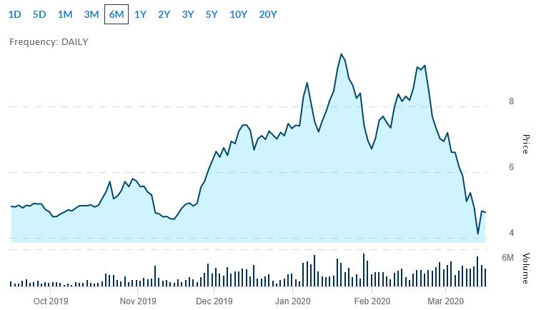 INSG Stock