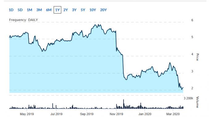 tech penny stocks