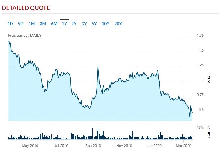 Popular Penny Stocks