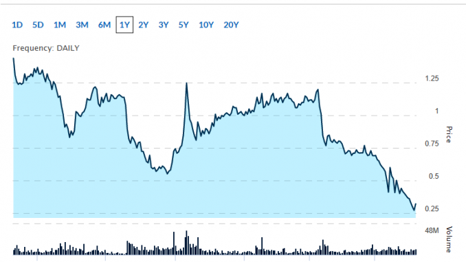 short sell penny stocks