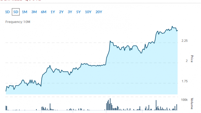 4 Biotech Penny Stocks Up Big in April | Will the Gains ...